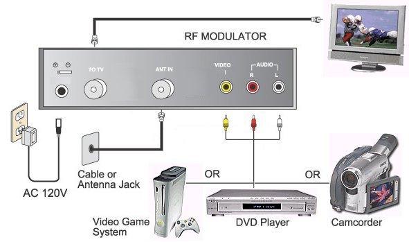 Modulatore audio video rf hf tv dvb t o sat su impianto - Impianti audio per casa ...